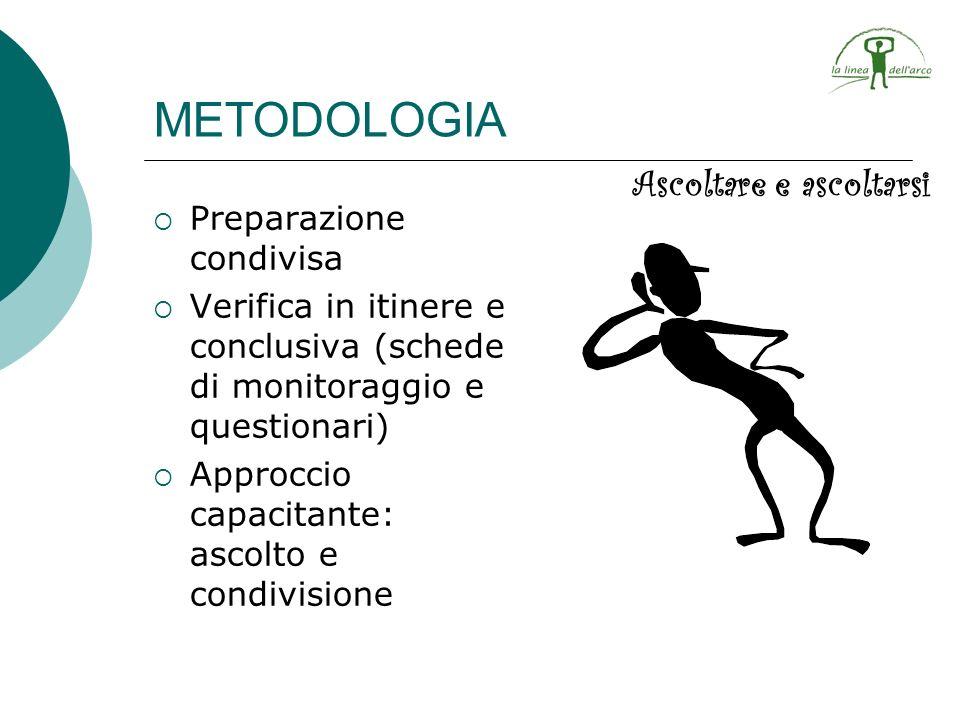 METODOLOGIA Preparazione condivisa Verifica in itinere e conclusiva (schede di monitoraggio e questionari) Approccio capacitante: ascolto e condivisio