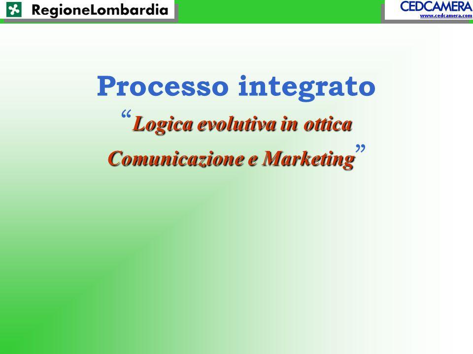 Logica evolutiva in ottica Comunicazione e Marketing Processo integrato Logica evolutiva in ottica Comunicazione e Marketing