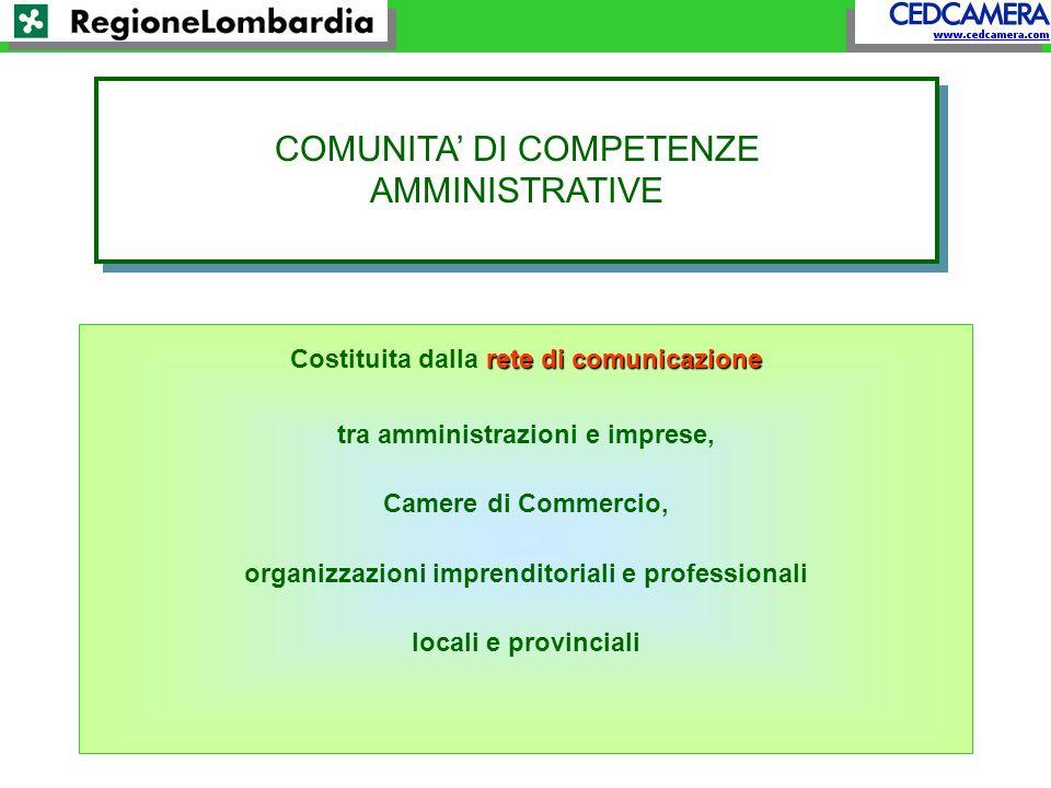 rete di comunicazione Costituita dalla rete di comunicazione tra amministrazioni e imprese, Camere di Commercio, organizzazioni imprenditoriali e professionali locali e provinciali COMUNITA DI COMPETENZE AMMINISTRATIVE COMUNITA DI COMPETENZE AMMINISTRATIVE