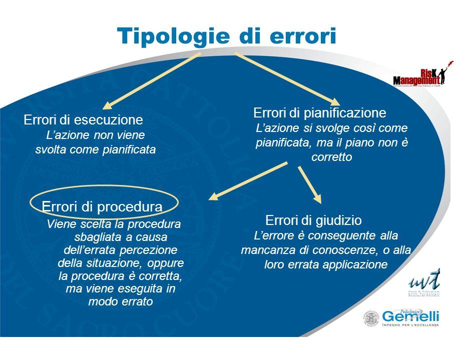 Tipologie di errori Errori di procedura Viene scelta la procedura sbagliata a causa dellerrata percezione della situazione, oppure la procedura è corr