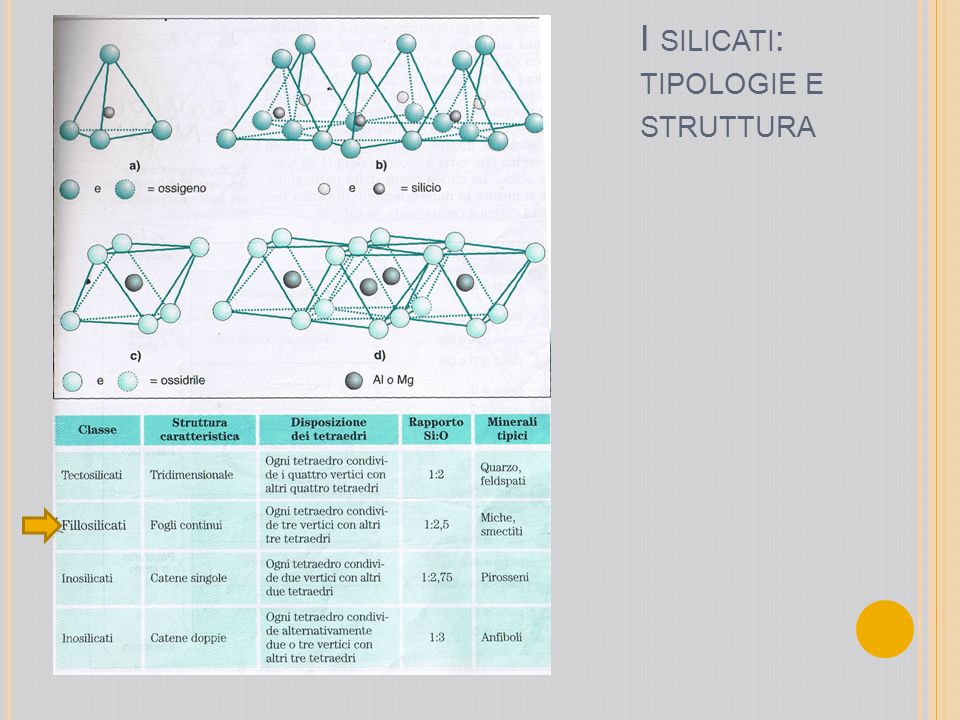 I SILICATI : TIPOLOGIE E STRUTTURA