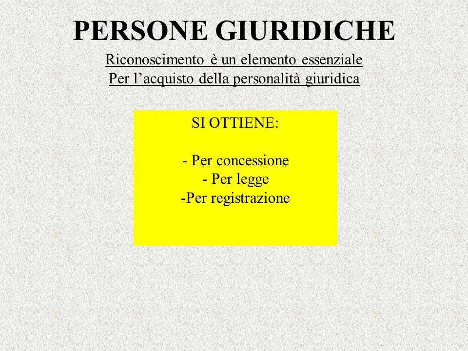 PERSONE GIURIDICHE Riconoscimento è un elemento essenziale Per lacquisto della personalità giuridica SI OTTIENE: - Per concessione - Per legge -Per re