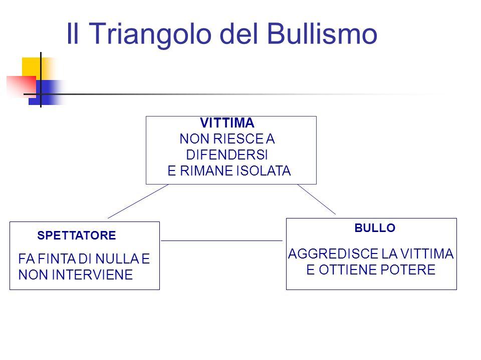 Il Triangolo del Bullismo VITTIMA NON RIESCE A DIFENDERSI E RIMANE ISOLATA AGGREDISCE LA VITTIMA E OTTIENE POTERE SPETTATORE FA FINTA DI NULLA E NON INTERVIENE BULLO