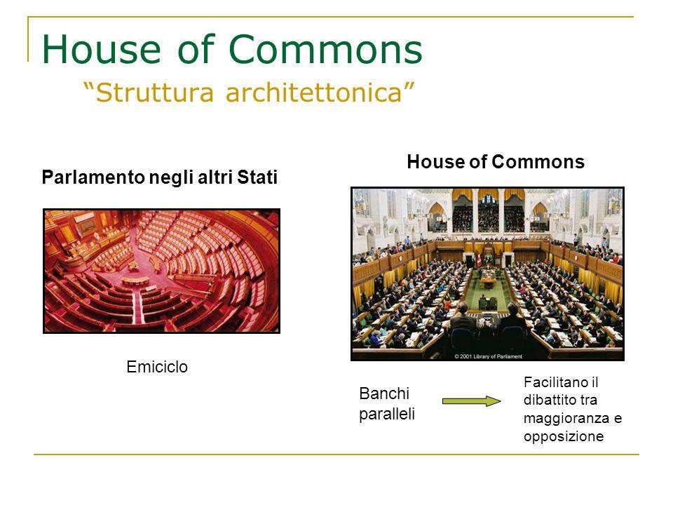 House of Commons Struttura architettonica Parlamento negli altri Stati Emiciclo House of Commons Banchi paralleli Facilitano il dibattito tra maggiora