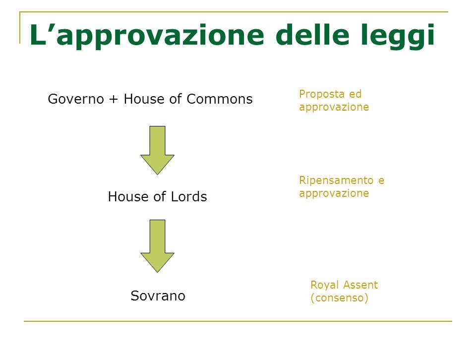 Lapprovazione delle leggi Governo + House of Commons House of Lords Sovrano Proposta ed approvazione Ripensamento e approvazione Royal Assent (consens