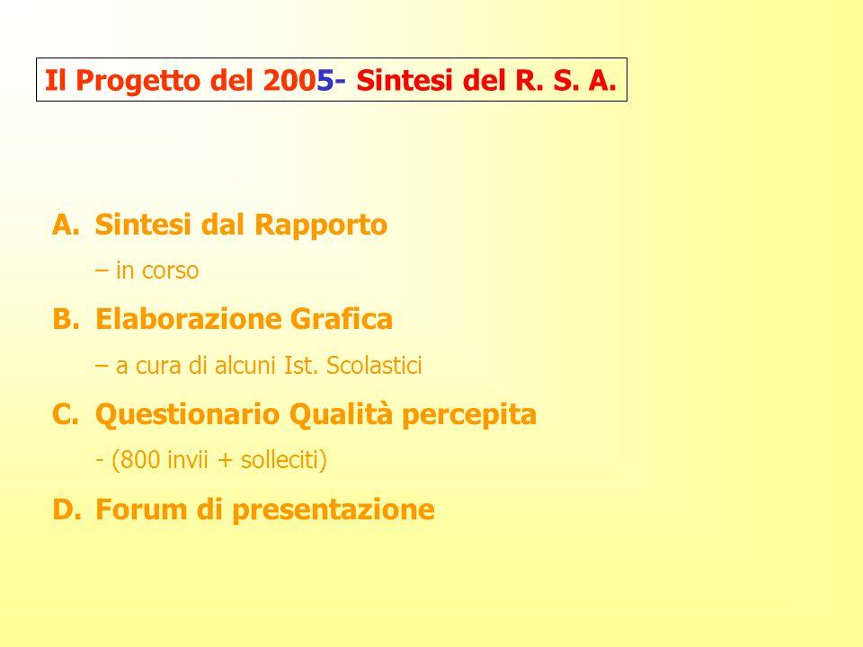 A.Sintesi dal Rapporto – in corso B.Elaborazione Grafica – a cura di alcuni Ist.