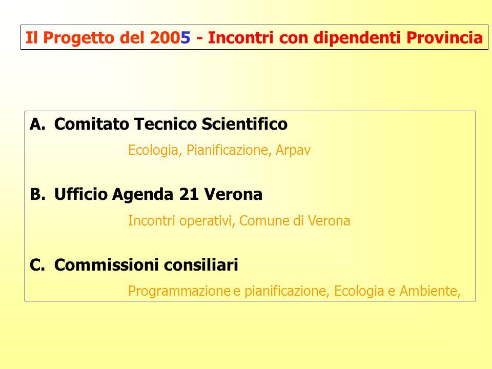 A.Comitato Tecnico Scientifico Ecologia, Pianificazione, Arpav B.Ufficio Agenda 21 Verona Incontri operativi, Comune di Verona C.Commissioni consiliari Programmazione e pianificazione, Ecologia e Ambiente, Il Progetto del 2005 - Incontri con dipendenti Provincia
