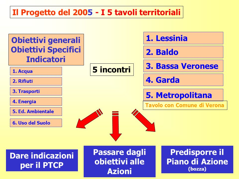 1. Lessinia 2. Baldo 3. Bassa Veronese 4. Garda 5.