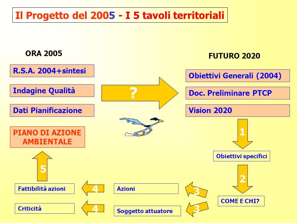 R.S.A. 2004+sintesi Indagine Qualità Dati Pianificazione ORA 2005 FUTURO 2020 Doc.