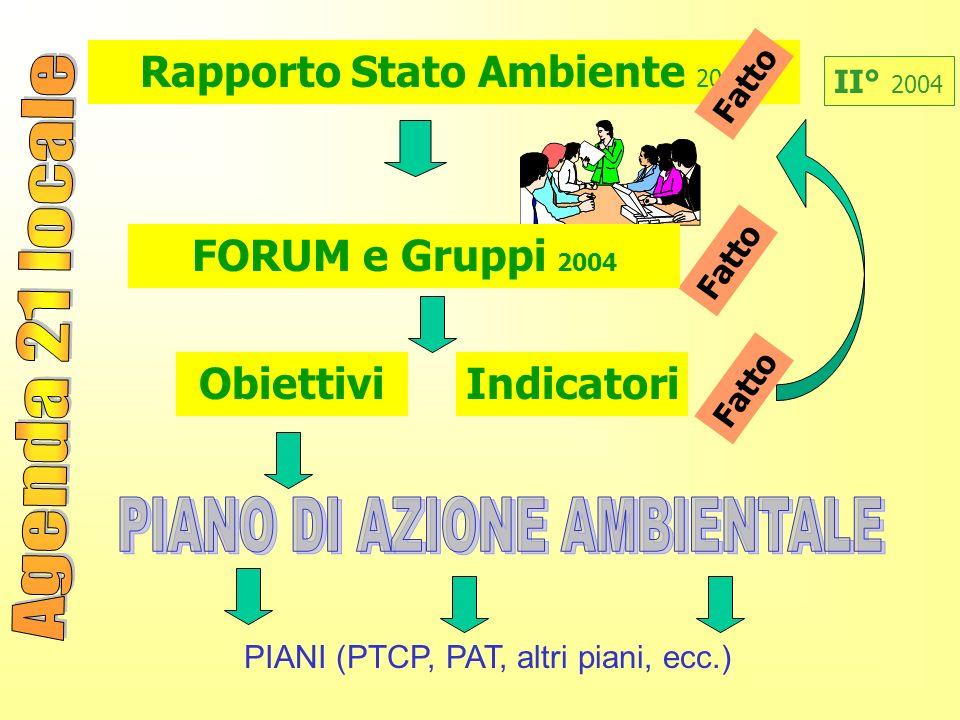 PIANI (PTCP, PAT, altri piani, ecc.) ObiettiviIndicatori II° 2004 Fatto Rapporto Stato Ambiente 2002 FORUM e Gruppi 2004 Fatto