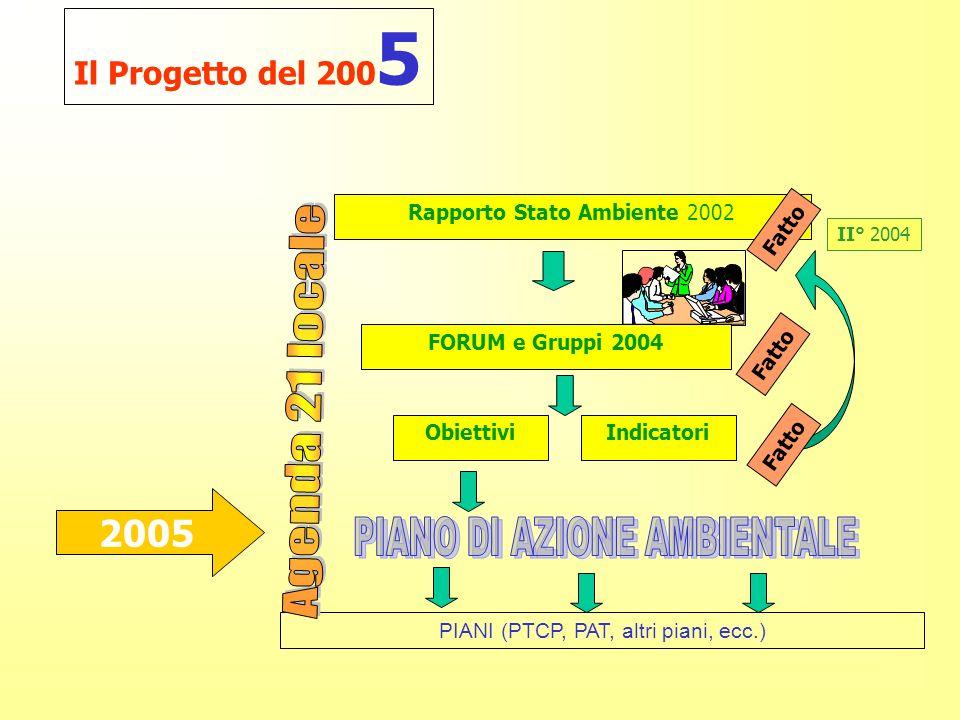 Il Progetto del 200 5 PIANI (PTCP, PAT, altri piani, ecc.) ObiettiviIndicatori II° 2004 Fatto Rapporto Stato Ambiente 2002 FORUM e Gruppi 2004 Fatto 2005
