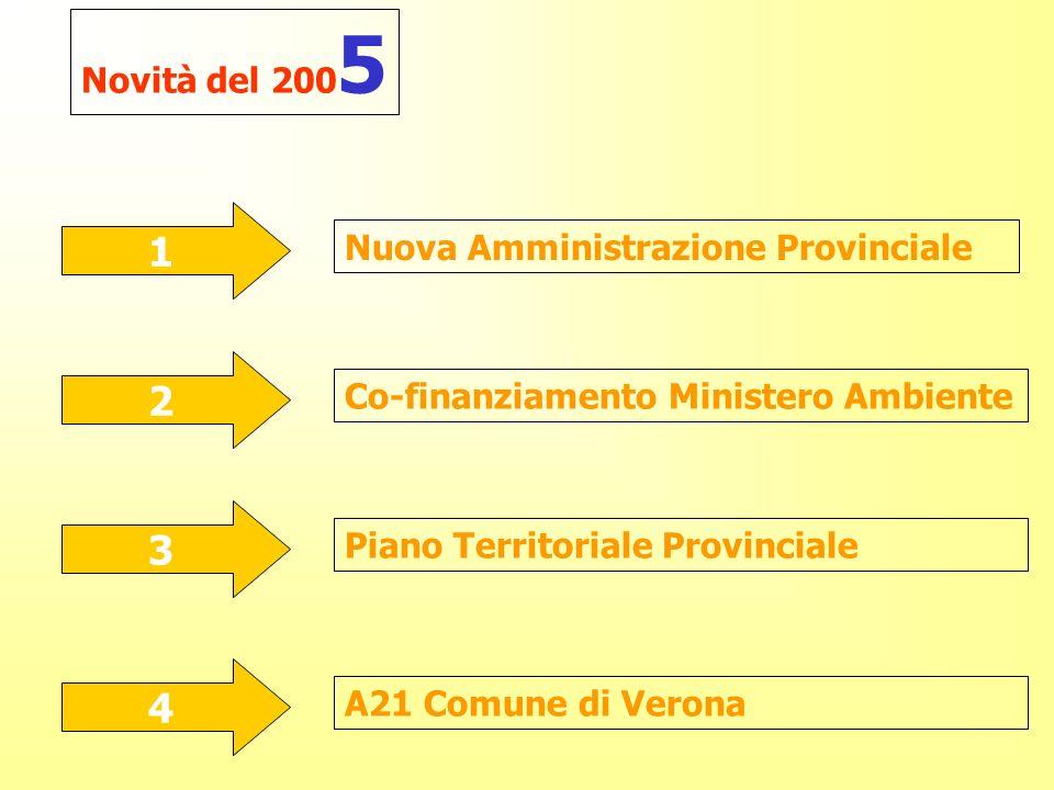 Novità del 200 5 1 Nuova Amministrazione Provinciale 2 Co-finanziamento Ministero Ambiente 3 Piano Territoriale Provinciale 4 A21 Comune di Verona