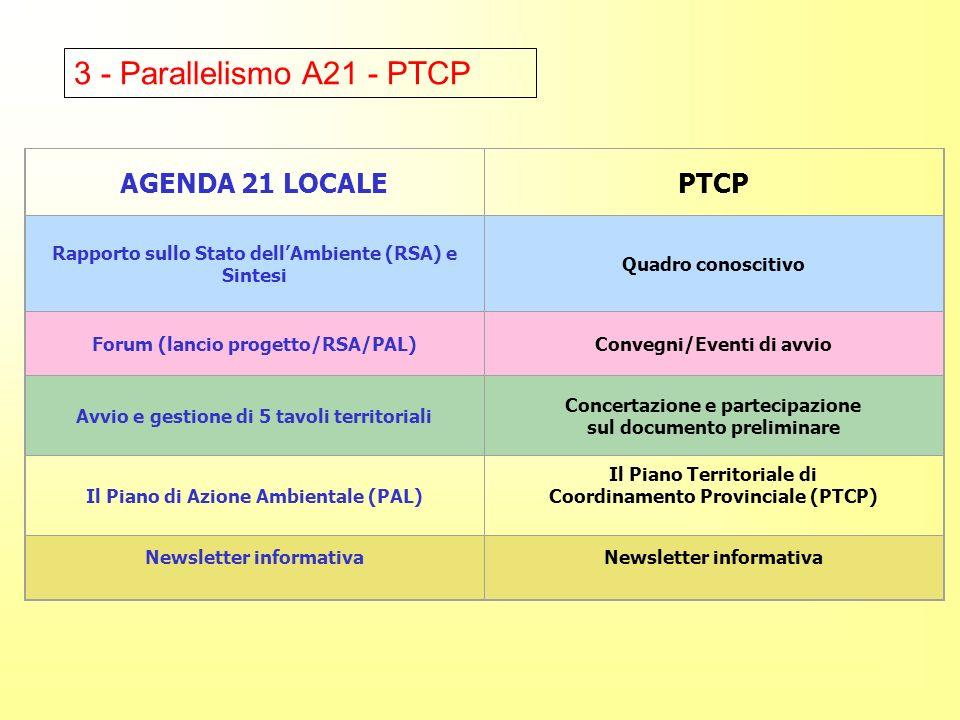 AGENDA 21 LOCALEPTCP Rapporto sullo Stato dellAmbiente (RSA) e Sintesi Quadro conoscitivo Forum (lancio progetto/RSA/PAL)Convegni/Eventi di avvio Avvio e gestione di 5 tavoli territoriali Concertazione e partecipazione sul documento preliminare Il Piano di Azione Ambientale (PAL) Il Piano Territoriale di Coordinamento Provinciale (PTCP) Newsletter informativa 3 - Parallelismo A21 - PTCP