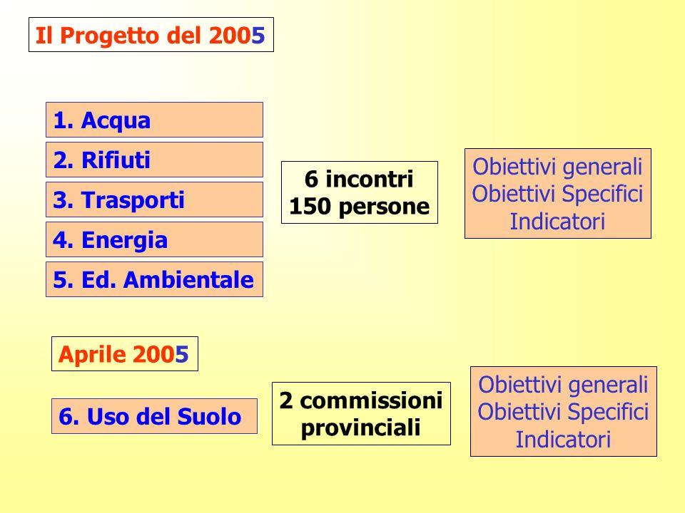 Il Progetto del 2005 1. Acqua 2. Rifiuti 3. Trasporti 4.