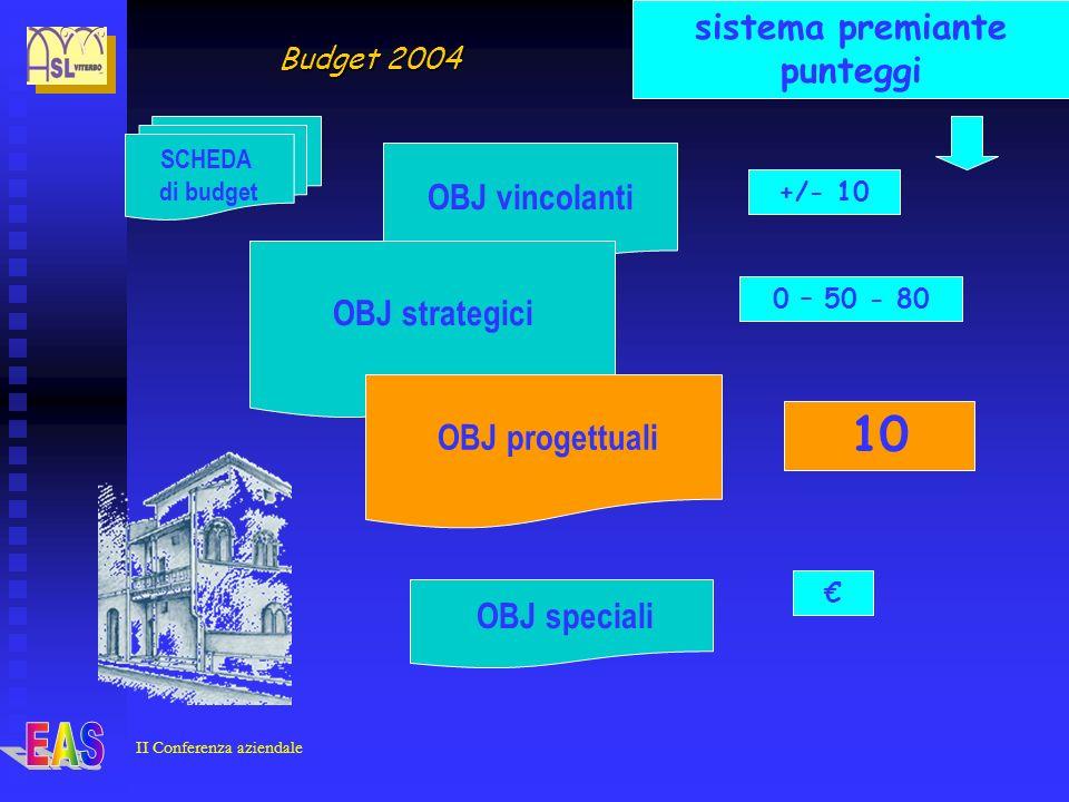 OBJ vincolanti OBJ strategici OBJ speciali 0 – 50 - 80 +/- 10 SCHEDA di budget 10 OBJ progettuali Budget 2004 sistema premiante punteggi