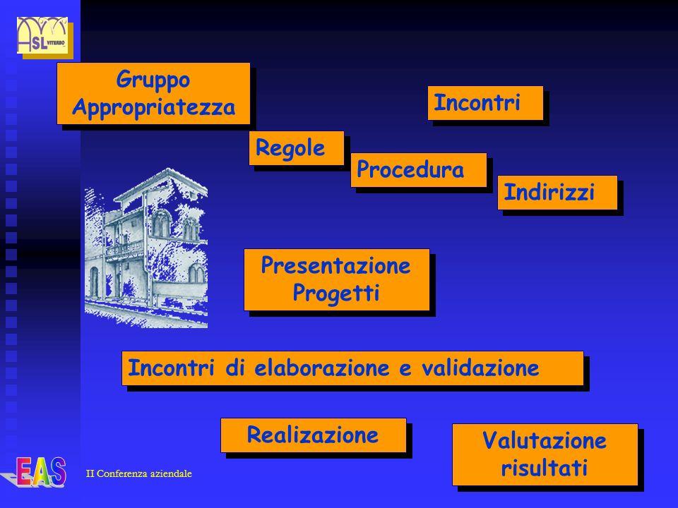 II Conferenza aziendale Gruppo Appropriatezza Incontri Regole Presentazione Progetti Indirizzi Incontri di elaborazione e validazione Realizazione Procedura Valutazione risultati