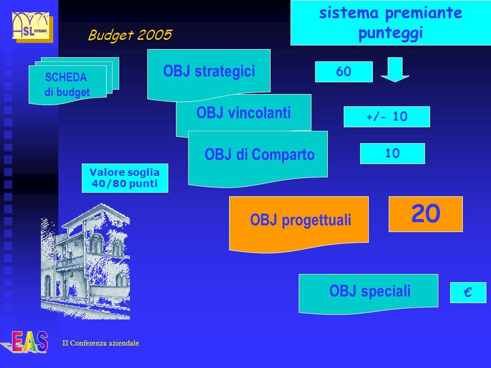 II Conferenza aziendale OBJ vincolanti SCHEDA di budget OBJ strategici OBJ progettuali OBJ speciali OBJ di Comparto 60 sistema premiante punteggi +/- 10 10 Valore soglia 40/80 punti 20 Budget 2005