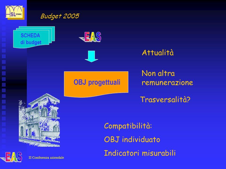 II Conferenza aziendale SCHEDA di budget OBJ progettuali Budget 2005 Compatibilità: OBJ individuato Indicatori misurabili Attualità Trasversalità.