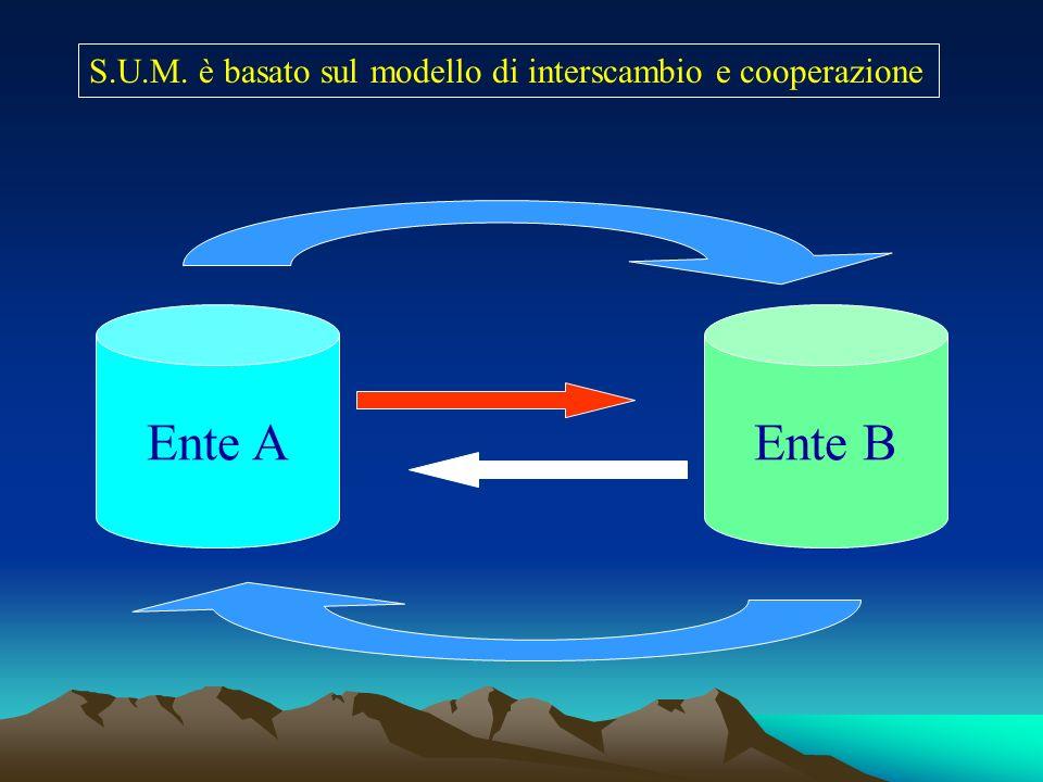 S.U.M. è basato sul modello di interscambio e cooperazione Ente AEnte B