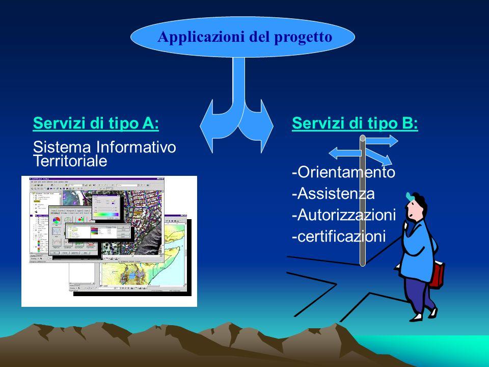 Applicazioni del progetto Servizi di tipo A: Sistema Informativo Territoriale Servizi di tipo B: -Orientamento -Assistenza -Autorizzazioni -certificaz