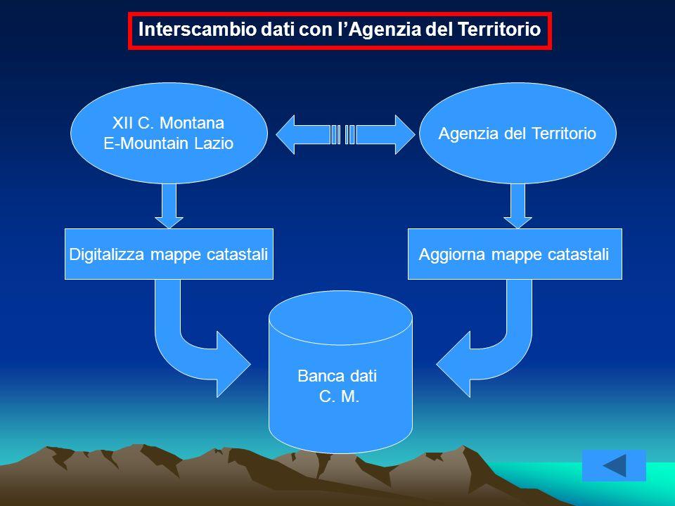 XII C. Montana E-Mountain Lazio Agenzia del Territorio Banca dati C. M. Digitalizza mappe catastaliAggiorna mappe catastali Interscambio dati con lAge