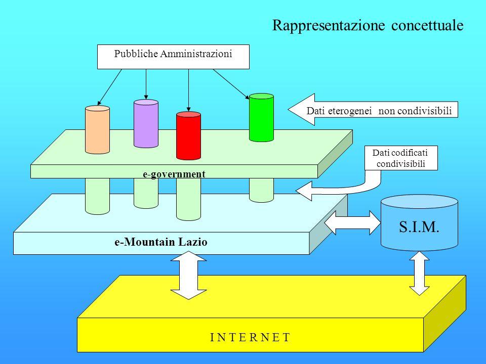 e-Mountain Lazio I N T E R N E T e-government Pubbliche Amministrazioni Dati eterogenei non condivisibili S.I.M. Dati codificati condivisibili Rappres