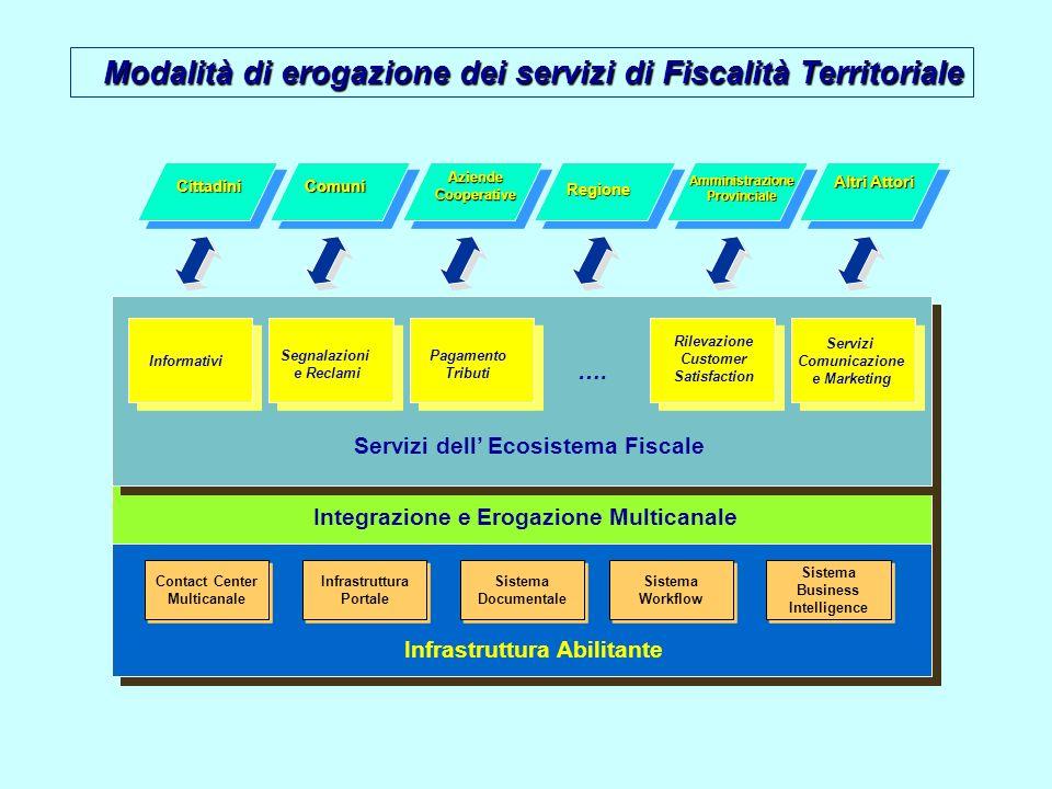 Integrazione e Erogazione Multicanale Servizi dell Ecosistema Fiscale Informativi Segnalazioni e Reclami Pagamento Tributi …. Rilevazione Customer Sat