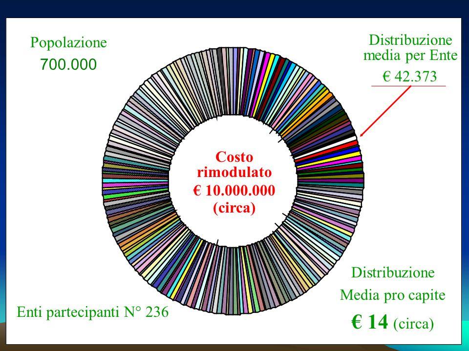 Costo rimodulato 10.000.000 (circa) Enti partecipanti N° 236 Distribuzione media per Ente 42.373 Distribuzione Media pro capite 14 (circa) Popolazione