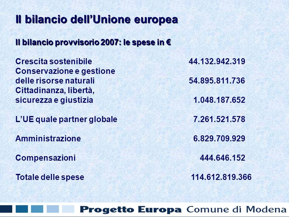 Il bilancio provvisorio 2007: le spese in Il bilancio provvisorio 2007: le spese in Crescita sostenibile 44.132.942.319 Conservazione e gestione delle risorse naturali 54.895.811.736 Cittadinanza, libertà, sicurezza e giustizia 1.048.187.652 LUE quale partner globale 7.261.521.578 Amministrazione 6.829.709.929 Compensazioni 444.646.152 Totale delle spese 114.612.819.366 Il bilancio dellUnione europea