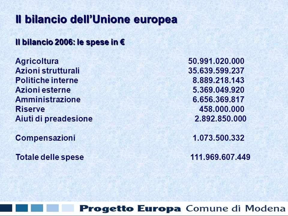 Il bilancio 2006: le spese in Il bilancio 2006: le spese in Agricoltura 50.991.020.000 Azioni strutturali 35.639.599.237 Politiche interne 8.889.218.143 Azioni esterne 5.369.049.920 Amministrazione 6.656.369.817 Riserve 458.000.000 Aiuti di preadesione 2.892.850.000 Compensazioni 1.073.500.332 Totale delle spese 111.969.607.449 Il bilancio dellUnione europea