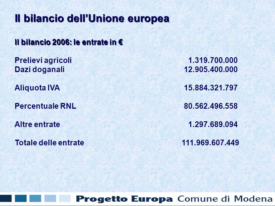 Il bilancio 2006: le entrate in Il bilancio 2006: le entrate in Prelievi agricoli 1.319.700.000 Dazi doganali 12.905.400.000 Aliquota IVA 15.884.321.797 Percentuale RNL 80.562.496.558 Altre entrate 1.297.689.094 Totale delle entrate 111.969.607.449 Il bilancio dellUnione europea