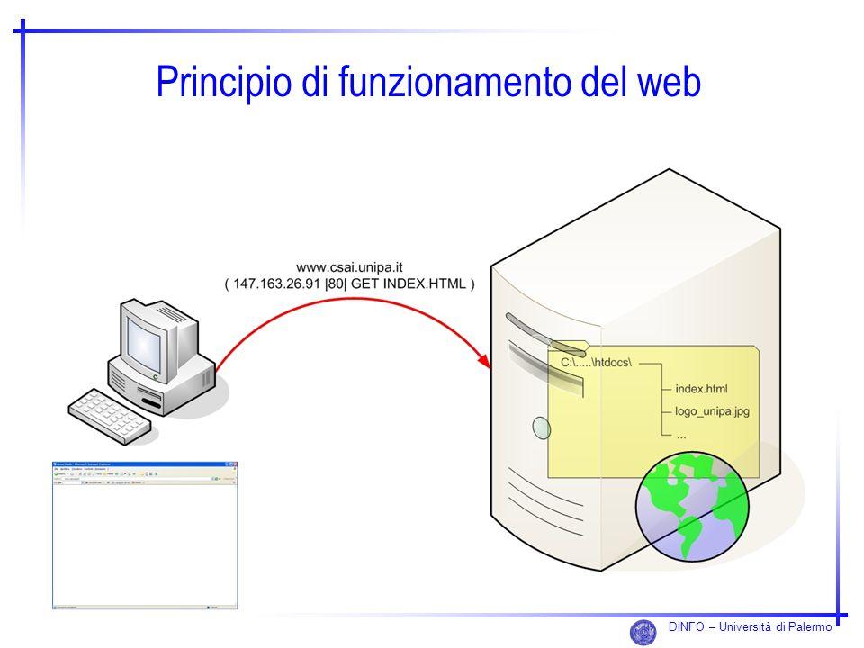 DINFO – Università di Palermo Principio di funzionamento del web