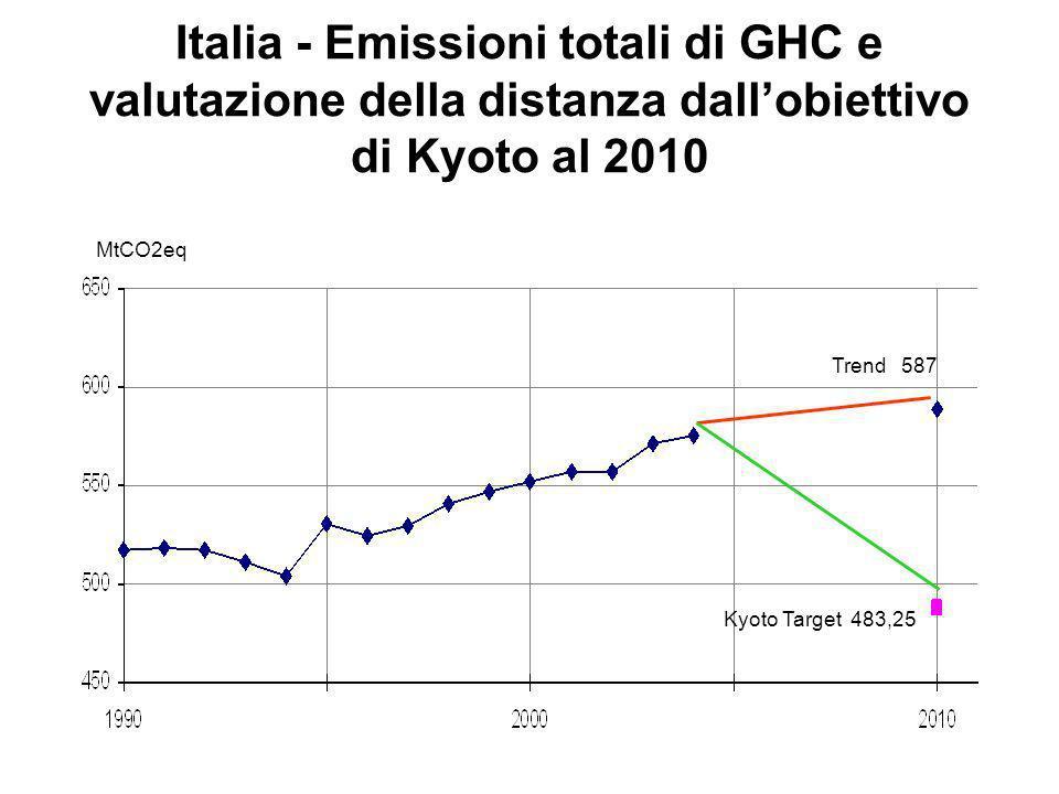 Italia - Emissioni totali di GHC e valutazione della distanza dallobiettivo di Kyoto al 2010 MtCO2eq Kyoto Target 483,25 Trend 587