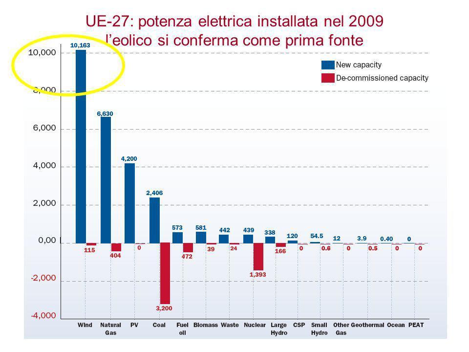15/11/2013Energia per il futturo36 UE-27: potenza elettrica installata nel 2009 leolico si conferma come prima fonte