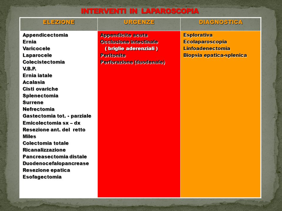 ELEZIONEURGENZEDIAGNOSTICAAppendicectomiaErniaVaricoceleLaparoceleColecistectomiaV.B.P.