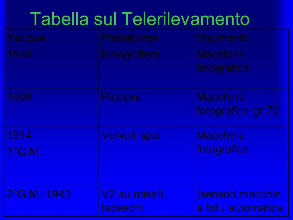 Tabella sul Telerilevamento Nacque 1840 Piattaforma Mongolfiera Strumento Macchina fotografica 1909PiccioniMacchina fotografica gr 70 1914 1°G.M. Veli