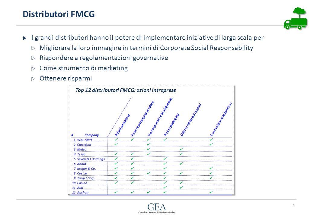 Distributori FMCG I grandi distributori hanno il potere di implementare iniziative di larga scala per Migliorare la loro immagine in termini di Corporate Social Responsability Rispondere a regolamentazioni governative Come strumento di marketing Ottenere risparmi Top 12 distributori FMCG: azioni intraprese 6
