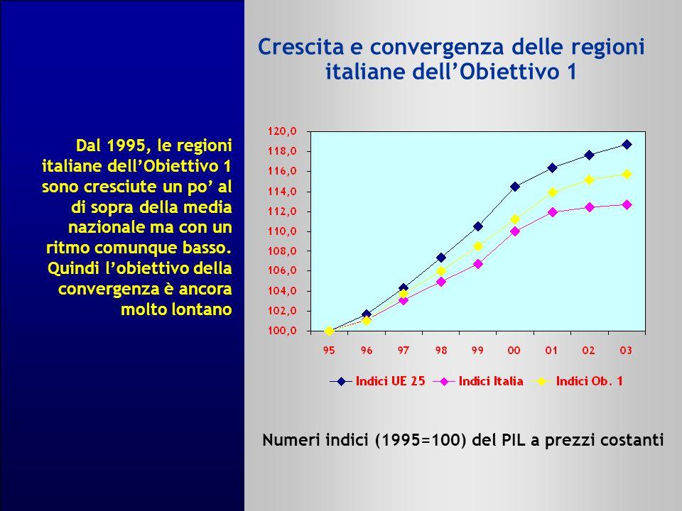 Crescita e convergenza delle regioni italiane dellObiettivo 1 Numeri indici (1995=100) del PIL a prezzi costanti Dal 1995, le regioni italiane dellObiettivo 1 sono cresciute un po al di sopra della media nazionale ma con un ritmo comunque basso.