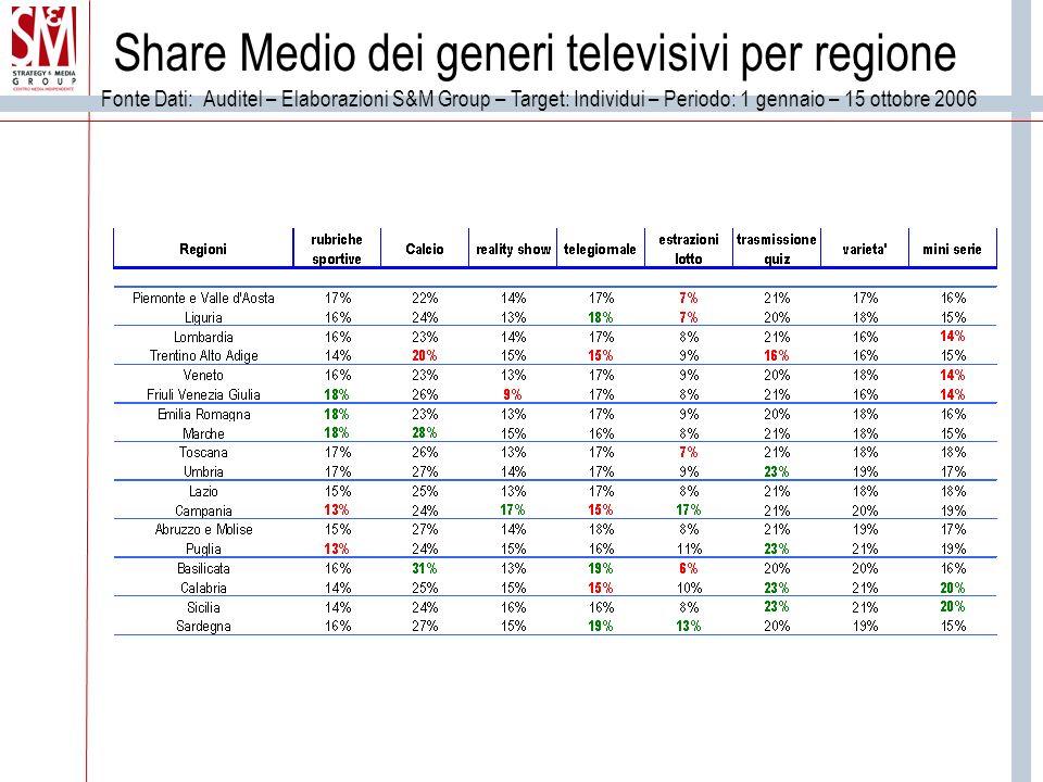 Share Medio dei generi televisivi per regione Fonte Dati: Auditel – Elaborazioni S&M Group – Target: Individui – Periodo: 1 gennaio – 15 ottobre 2006