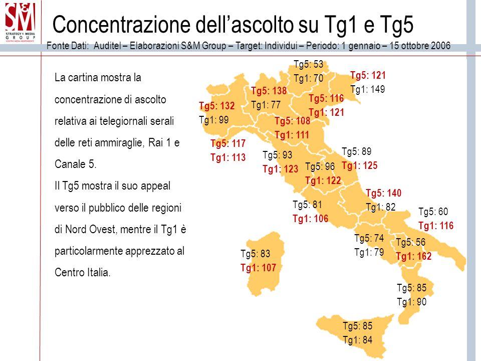 Concentrazione dellascolto su Tg1 e Tg5 Fonte Dati: Auditel – Elaborazioni S&M Group – Target: Individui – Periodo: 1 gennaio – 15 ottobre 2006 Tg5: 132 Tg1: 99 Tg5: 138 Tg1: 77 Tg5: 53 Tg1: 70 Tg5: 116 Tg1: 121 Tg5: 121 Tg1: 149 Tg5: 108 Tg1: 111 Tg5: 93 Tg1: 123 Tg5: 89 Tg1: 125 Tg5: 81 Tg1: 106 Tg5: 96 Tg1: 122 Tg5: 74 Tg1: 79 Tg5: 140 Tg1: 82 Tg5: 60 Tg1: 116 Tg5: 85 Tg1: 90 Tg5: 85 Tg1: 84 Tg5: 56 Tg1: 162 Tg5: 83 Tg1: 107 Tg5: 117 Tg1: 113 La cartina mostra la concentrazione di ascolto relativa ai telegiornali serali delle reti ammiraglie, Rai 1 e Canale 5.