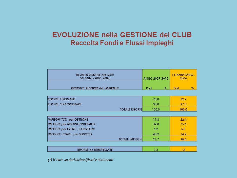 BILANCIO MISSIONE 2009-2010 VS ANNO 2005-2006ANNO 2009-2010 (1)ANNO 2005- 2006 DESCRIZ.
