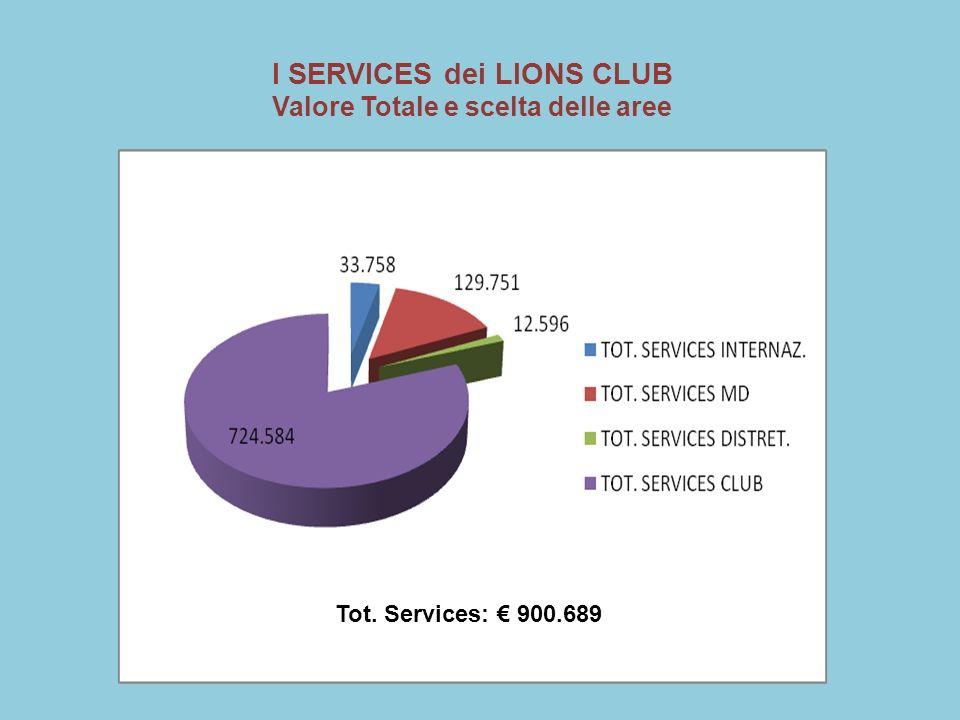I SERVICES dei LIONS CLUB Valore Totale e scelta delle aree Tot. Services: 900.689