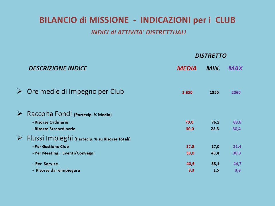 BILANCIO di MISSIONE - INDICAZIONI per i CLUB INDICI di ATTIVITA DISTRETTUALI DISTRETTO DESCRIZIONE INDICE MEDIA MIN.