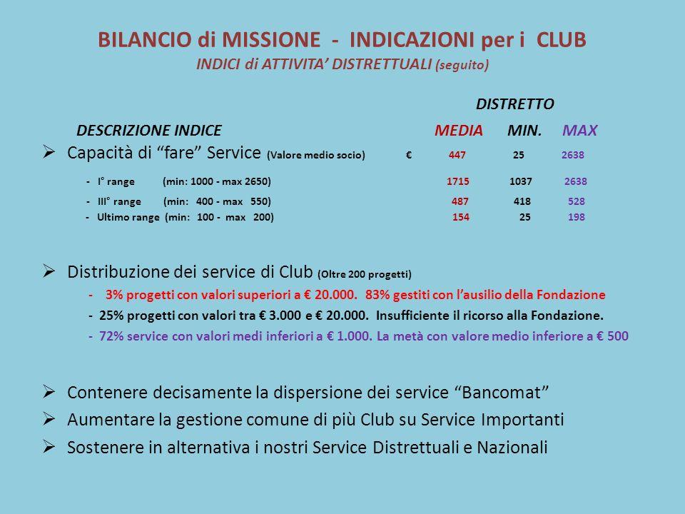 BILANCIO di MISSIONE - INDICAZIONI per i CLUB INDICI di ATTIVITA DISTRETTUALI (seguito) DISTRETTO DESCRIZIONE INDICE MEDIA MIN.