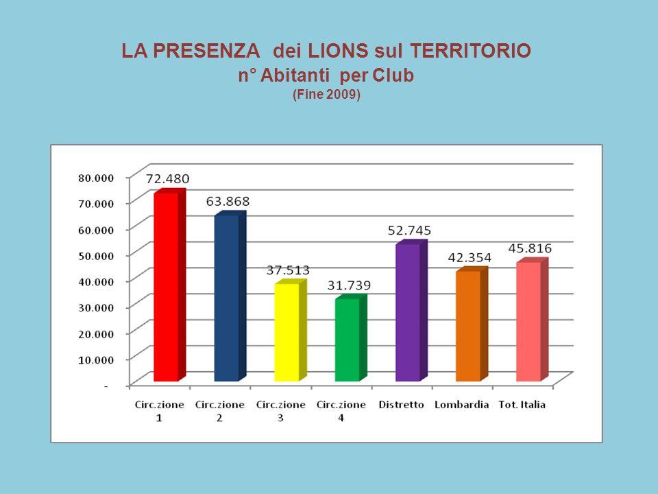 LA PRESENZA dei LIONS sul TERRITORIO n° Abitanti per Club (Fine 2009)