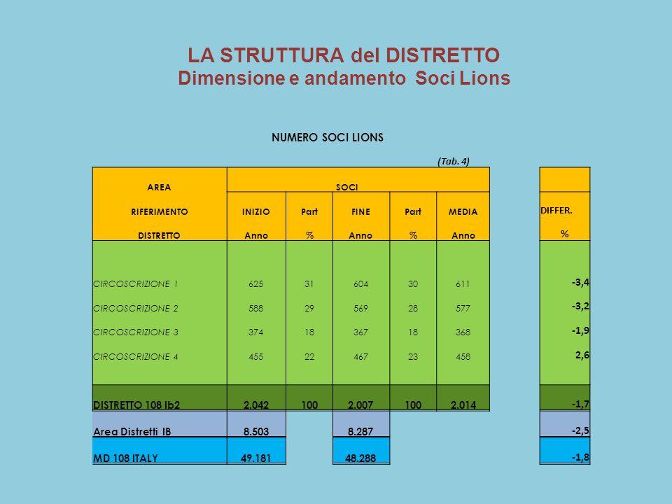 NUMERO SOCI LIONS (Tab. 4) AREA SOCI RIFERIMENTOINIZIOPartFINEPartMEDIA DIFFER.