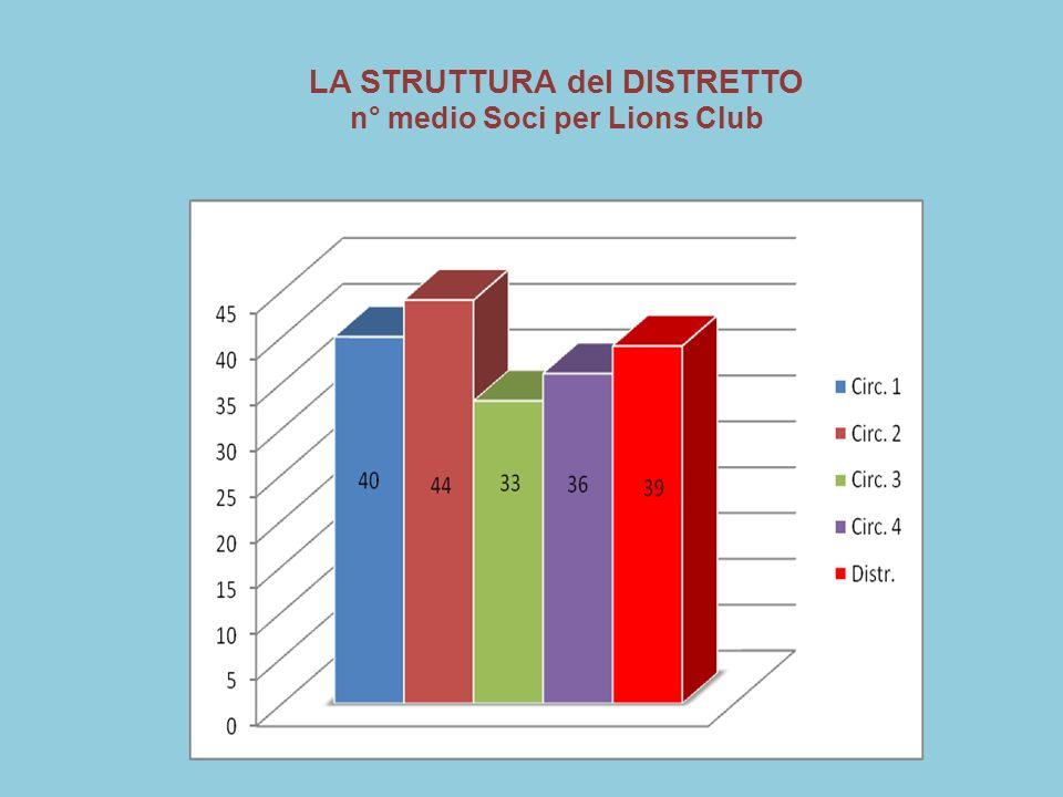 LA STRUTTURA del DISTRETTO Età media dei Soci Lions