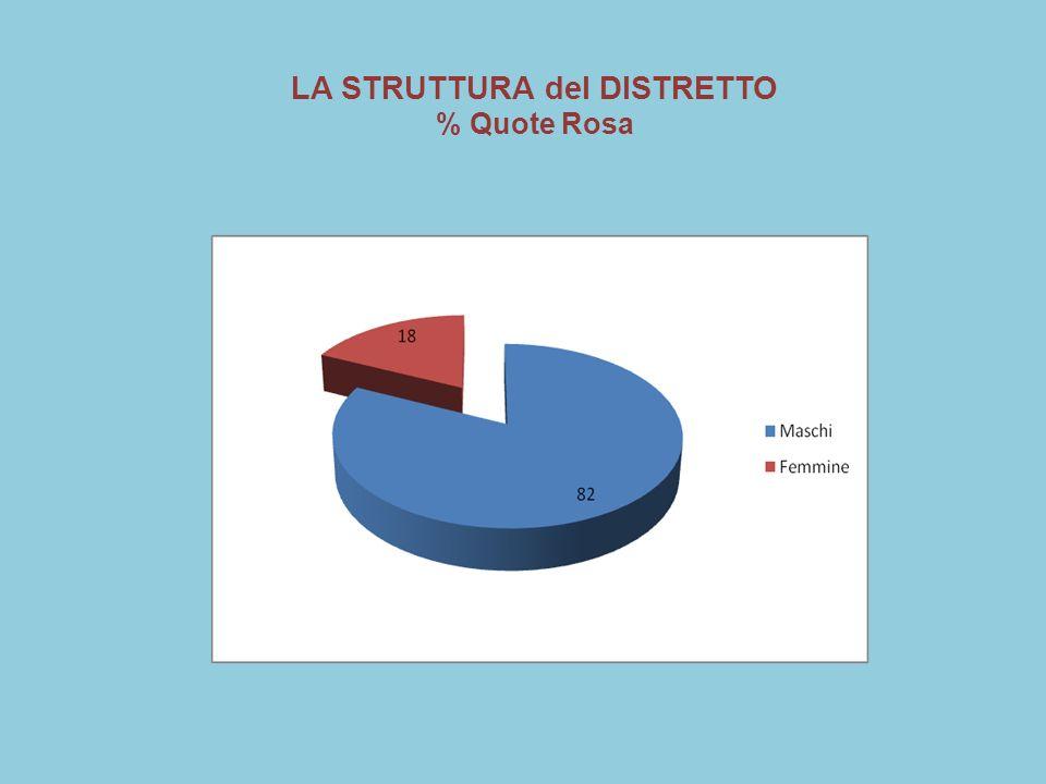 LA STRUTTURA del DISTRETTO % Quote Rosa