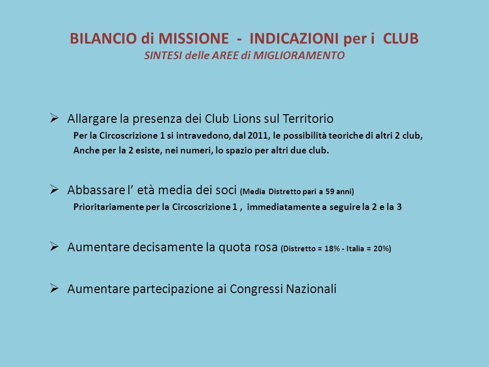 BILANCIO di MISSIONE - INDICAZIONI per i CLUB SINTESI delle AREE di MIGLIORAMENTO Allargare la presenza dei Club Lions sul Territorio Per la Circoscrizione 1 si intravedono, dal 2011, le possibilità teoriche di altri 2 club, Anche per la 2 esiste, nei numeri, lo spazio per altri due club.