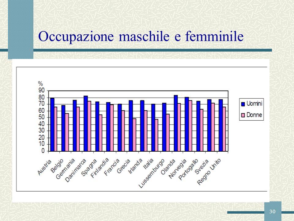 30 Occupazione maschile e femminile